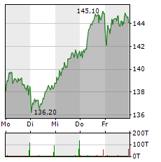 HANNOVER RUECK Aktie 1-Woche-Intraday-Chart