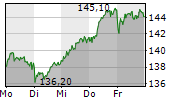 HANNOVER RUECK SE 1-Woche-Intraday-Chart