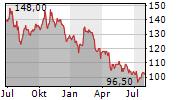 HANOVER INSURANCE GROUP INC Chart 1 Jahr