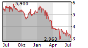 HANSEYACHTS AG Chart 1 Jahr