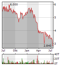 HANSEYACHTS Aktie Chart 1 Jahr