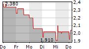 HANSEYACHTS AG 5-Tage-Chart