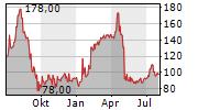 HAPAG-LLOYD AG ADR Chart 1 Jahr