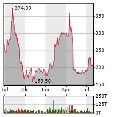HAPAG-LLOYD Aktie Chart 1 Jahr