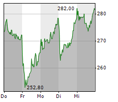 HAPAG-LLOYD AG Chart 1 Jahr