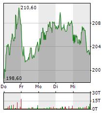 HAPAG-LLOYD Aktie 1-Woche-Intraday-Chart