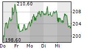 HAPAG-LLOYD AG 1-Woche-Intraday-Chart