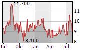 HARGREAVES LANSDOWN PLC Chart 1 Jahr