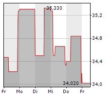 HARLEY-DAVIDSON INC Chart 1 Jahr