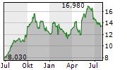 HARMONIC INC Chart 1 Jahr