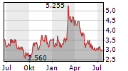 HARMONY GOLD MINING CO LTD Chart 1 Jahr