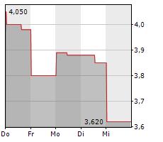 HARMONY GOLD MINING CO LTD Chart 1 Jahr