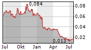 HARRIS TECHNOLOGY GROUP LIMITED Chart 1 Jahr