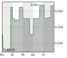 HARVEST ONE CANNABIS INC Chart 1 Jahr