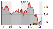 HARVEY NORMAN HOLDINGS LIMITED Chart 1 Jahr
