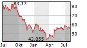 HASBRO INC Chart 1 Jahr