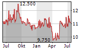 HASEKO CORPORATION Chart 1 Jahr