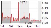 HAWKEYE GOLD & DIAMOND INC Chart 1 Jahr