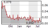 HAYDALE GRAPHENE INDUSTRIES PLC Chart 1 Jahr