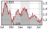 HAYS PLC Chart 1 Jahr