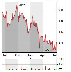 HAYS Aktie Chart 1 Jahr