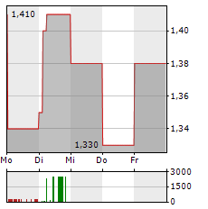 HAYS Aktie 5-Tage-Chart