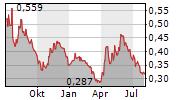 HAZER GROUP LIMITED Chart 1 Jahr