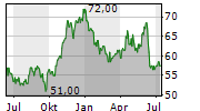 HB FULLER COMPANY Chart 1 Jahr