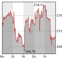 HBM HEALTHCARE INVESTMENTS AG Chart 1 Jahr