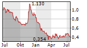 HBM HOLDINGS LTD Chart 1 Jahr
