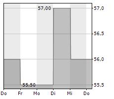HCI GROUP INC Chart 1 Jahr