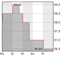 HDFC BANK LTD ADR Chart 1 Jahr