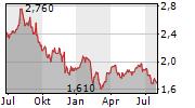 HEALIUS LIMITED Chart 1 Jahr