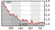 HEALTH AND HAPPINESS H&H INTERNATIONAL HOLDINGS LTD Chart 1 Jahr