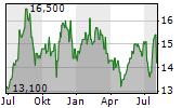 HEARTLAND EXPRESS INC Chart 1 Jahr