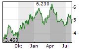 HECLA MINING COMPANY Chart 1 Jahr