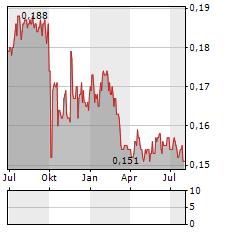 HEETON Aktie Chart 1 Jahr