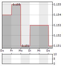 HEETON Aktie 5-Tage-Chart