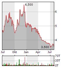HEIDELBERG PHARMA Aktie Chart 1 Jahr