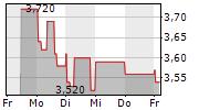 HEIDELBERG PHARMA AG 1-Woche-Intraday-Chart