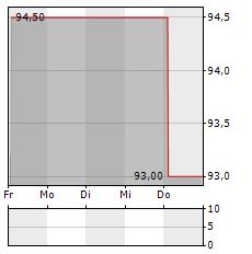 HEIDELBERGER BETEILIGUNGSHOLDING Aktie 1-Woche-Intraday-Chart