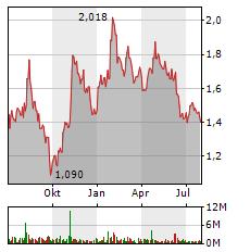 HEIDELBERGER DRUCK Aktie Chart 1 Jahr