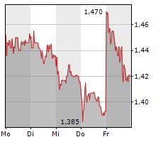 HEIDELBERGER DRUCKMASCHINEN AG Chart 1 Jahr