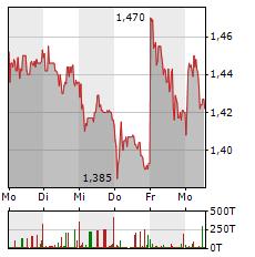 HEIDELBERGER DRUCK Aktie 1-Woche-Intraday-Chart