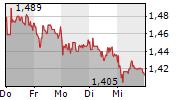 HEIDELBERGER DRUCKMASCHINEN AG 1-Woche-Intraday-Chart