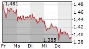 HEIDELBERGER DRUCKMASCHINEN AG 5-Tage-Chart