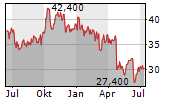 HEIDRICK & STRUGGLES INTERNATIONAL INC Chart 1 Jahr