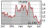 HEIJMANS NV Chart 1 Jahr