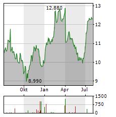 heijmans en shareholder value