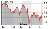 HEINEKEN HOLDING NV Chart 1 Jahr